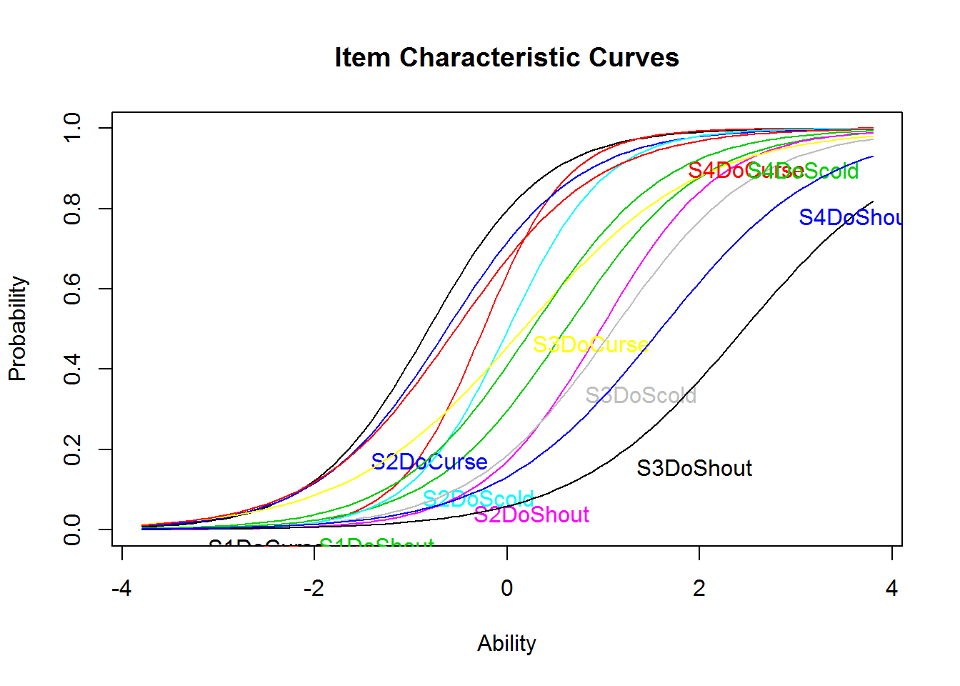 Tutorial: Rasch and 2PL Model in R